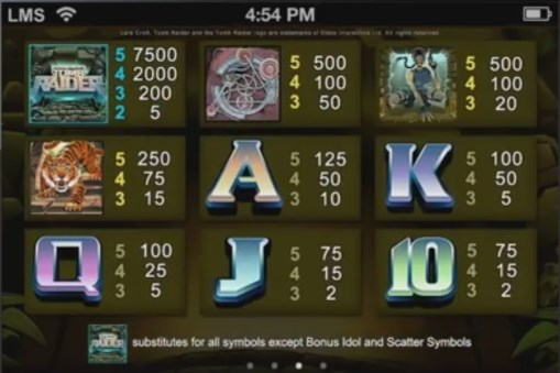 Tomb Raider pokie paytable